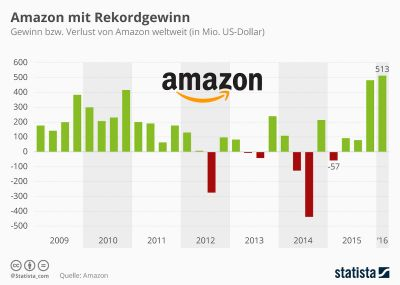 Grafik: Statista/Quelle: Amazon