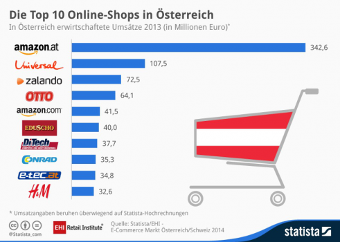 (Quelle: statista.com CC BY-ND)