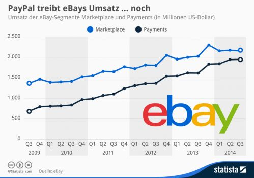 Screenshot: de.statista.com/Quelle: ebay